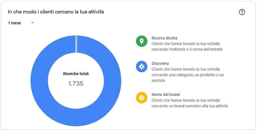 statistiche scheda google my business